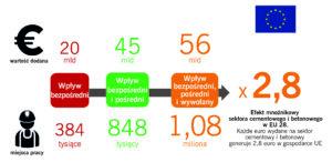 Rola sektora w gospodarce analiza LeBipe
