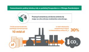 Cementownie pełnią istotną rolę w GOZ i są filarem gospodarki odpadami w Polsce